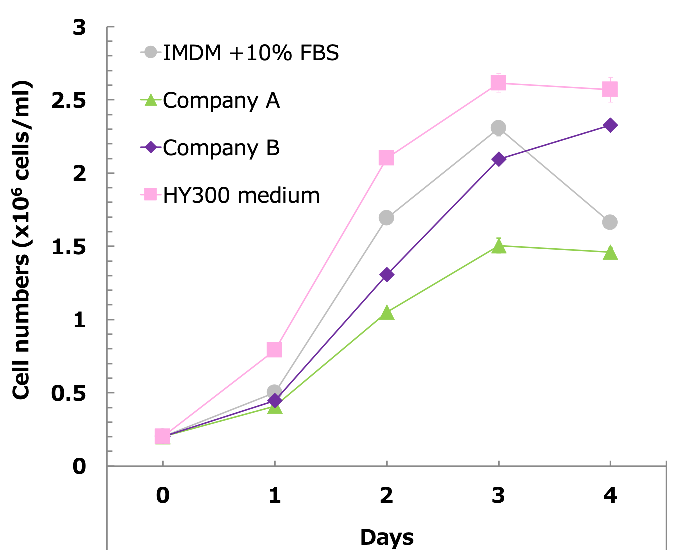 Rat Hybridoma BF11 Cells Subcultured In IMDM With 10 FBS Were Directly Inoculated At 20 X 10e5 ML And Incubated Into HY300 Medium 5 4 MM